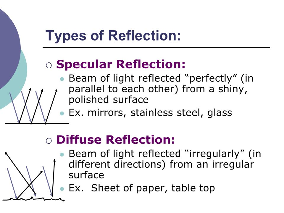 different types of reflection