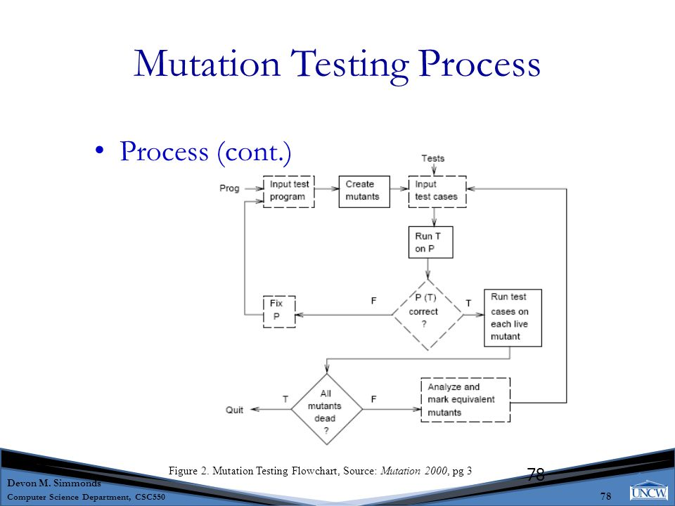 Introduction To Software Testing Ppt Download