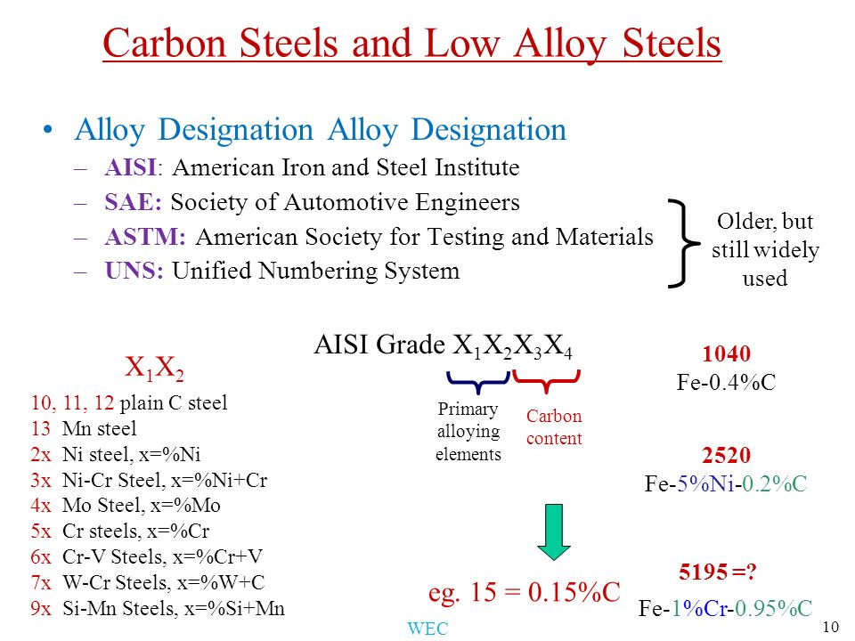 Metal Alloys Formation - ppt video online download