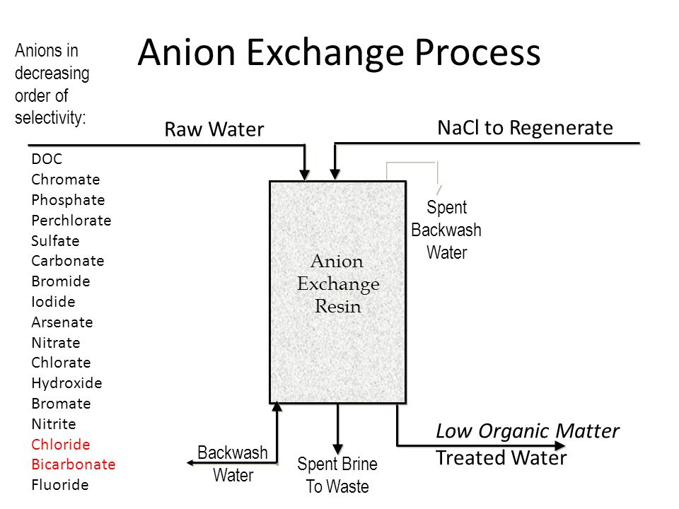 Anion Exchange For Drinking Water Treatment Ppt Video Online Download
