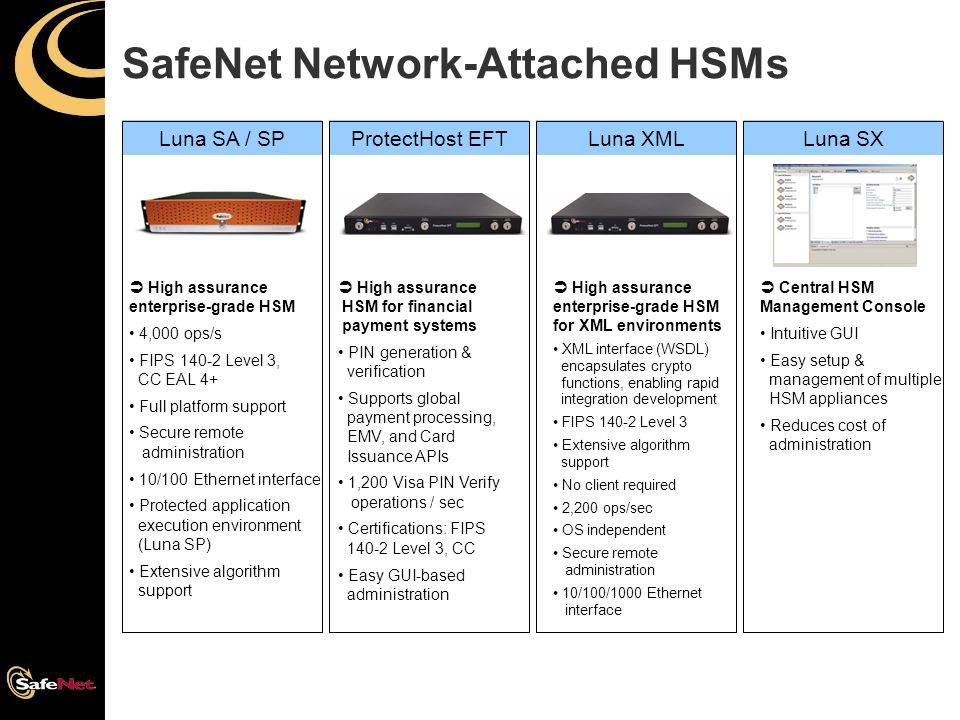 Fundamentals of Hardware Security Modules - ppt video online