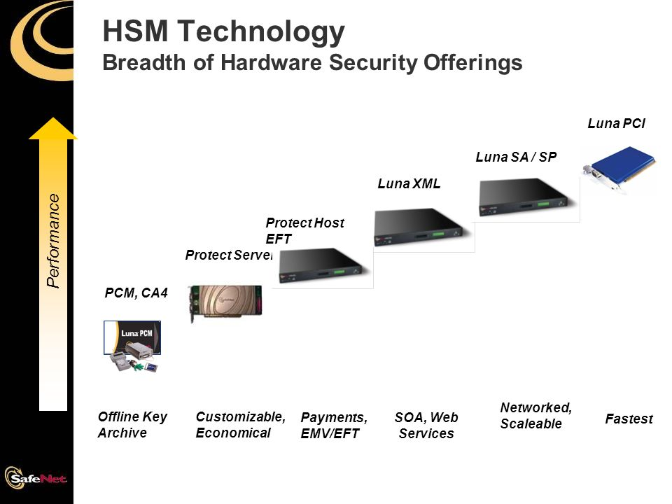 Fundamentals of Hardware Security Modules - ppt video online download