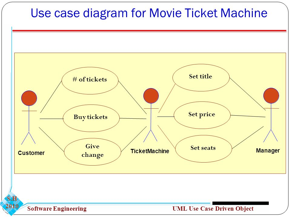 Object oriented analysis uml use case driven object modeling ppt use case diagram for movie ticket machine ccuart Gallery