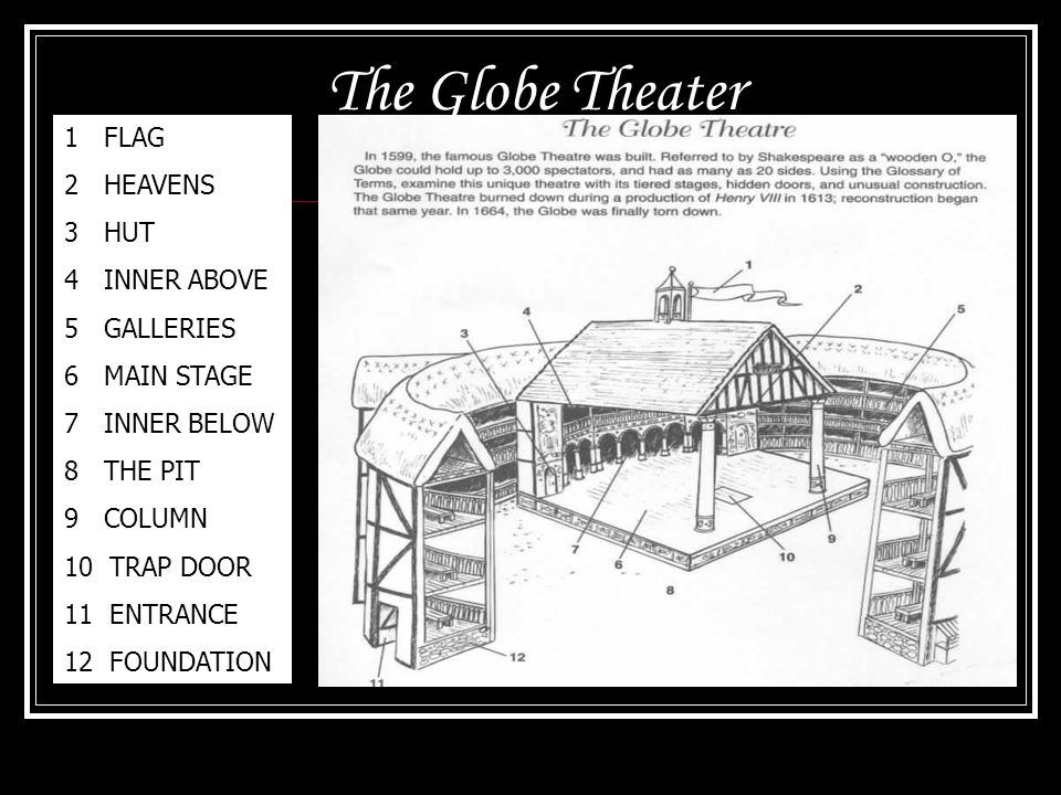 The Globe A Theater In The Round Ppt Video Online Download