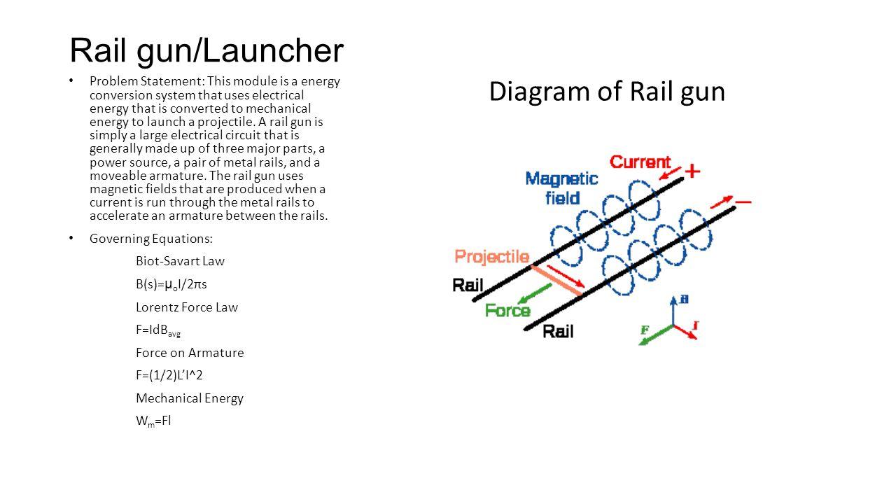 Rail Gun Diagram Smart Wiring Diagrams Armature Launcher Of Ppt Download Rh Slideplayer Com Circuit