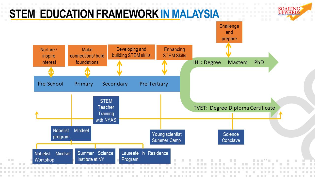 Ministry of higher education ppt video online download stem education framework in malaysia malvernweather Images