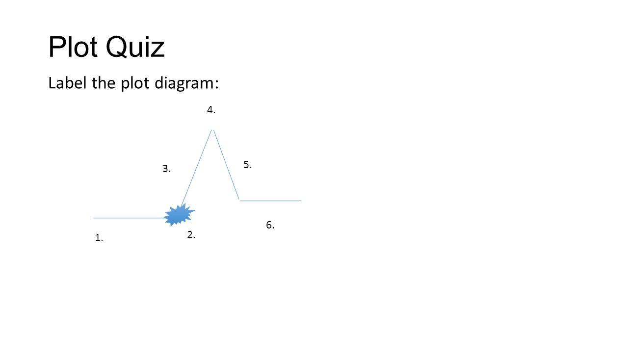 Plot diagram quiz circuit connection diagram plot setting and conflict ppt video online download rh slideplayer com plot diagram quiz answer key ccuart Images