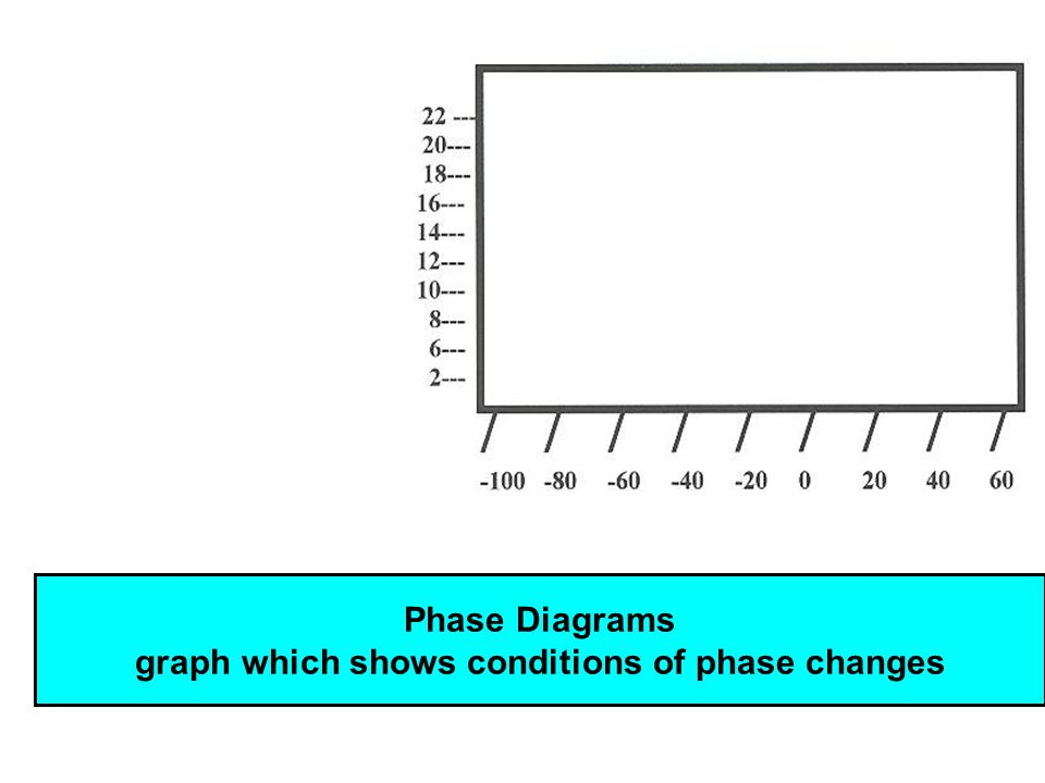 Student Will Learn 1 To Read Phase Diagrams Ppt Video Online
