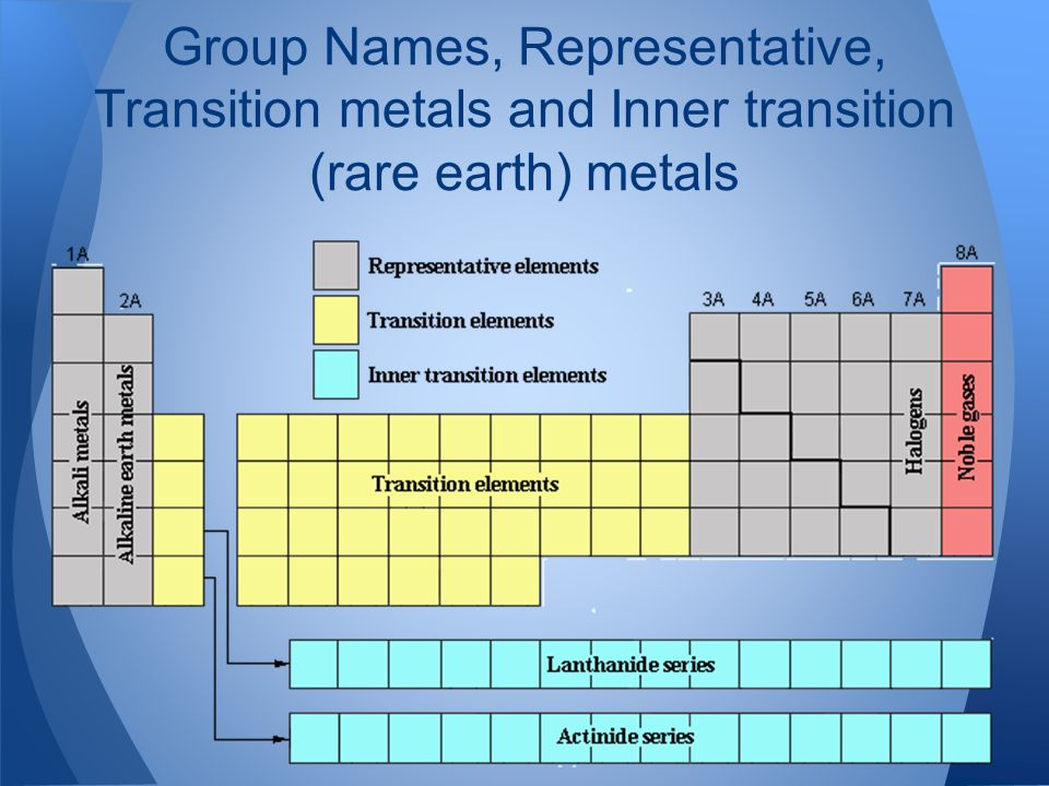 61 the periodic table ppt video online download 7 group names representative transition metals and inner transition rare earth metals urtaz Image collections