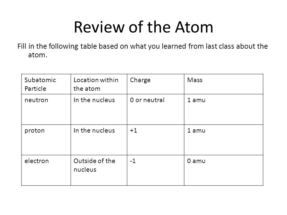 The Atom The Periodic Table Ppt Download