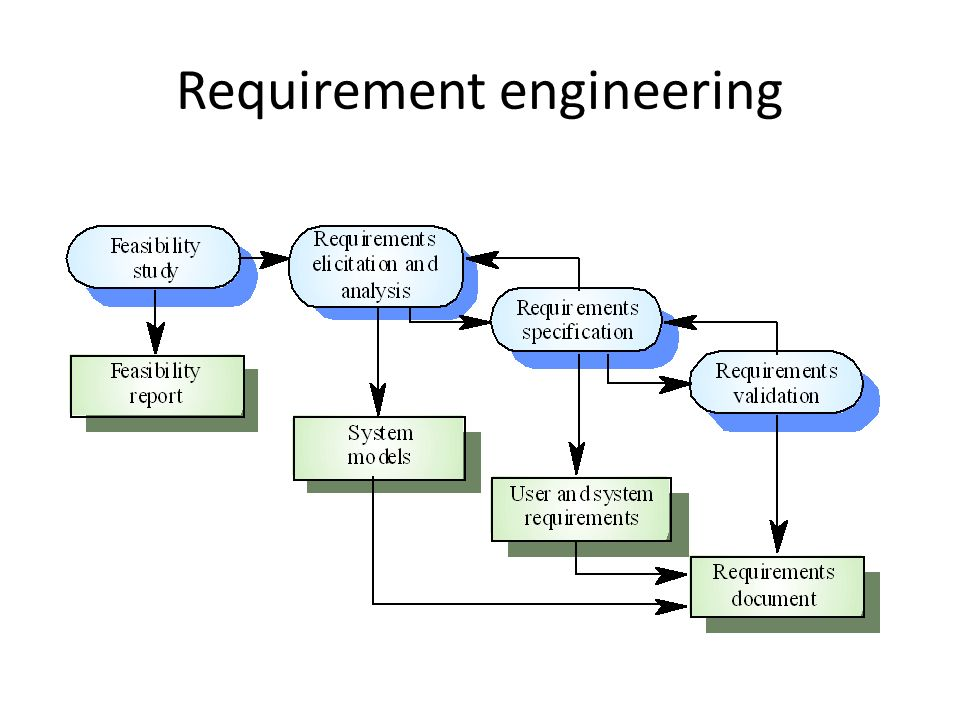 Requirements Engineering Process Ppt Download - Requirements engineering