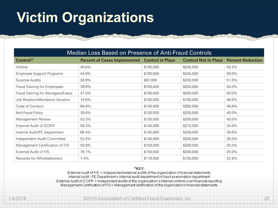 2010 Association Of Certified Fraud Examiners Inc Ppt Video