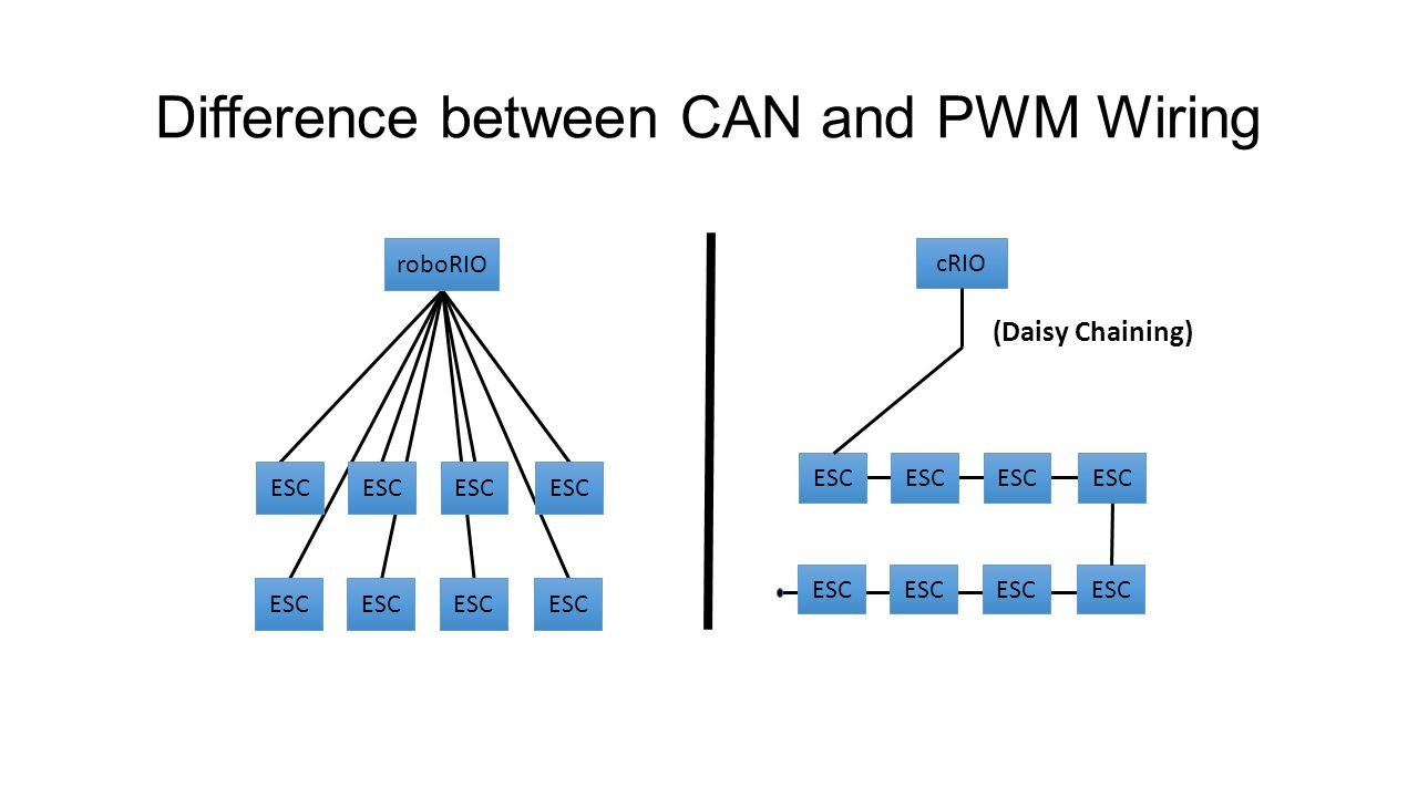 Electrical Subsystem Manual Vs Automation Ppt Video Online Download Daisy Chain Wiring Difference Between Can And Pwm