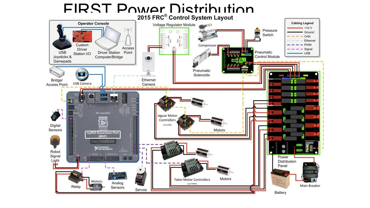 3 FIRST Power Distribution Diagram