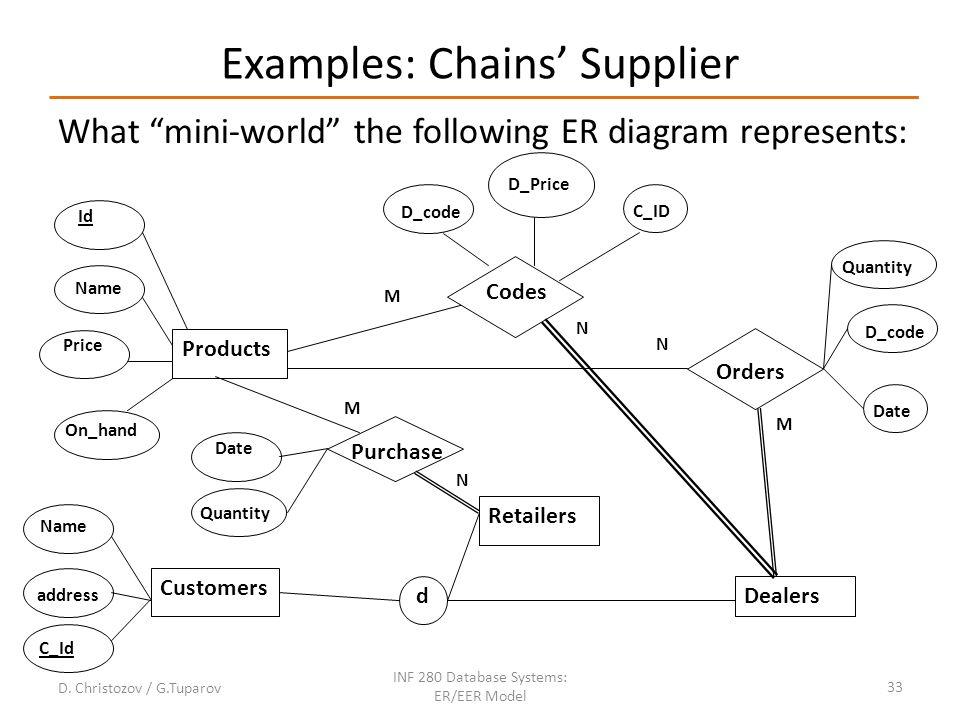 Grocery store customer er diagram wiring data modelling using entity relationship model ppt video online project er diagram grocery store customer er diagram ccuart Gallery