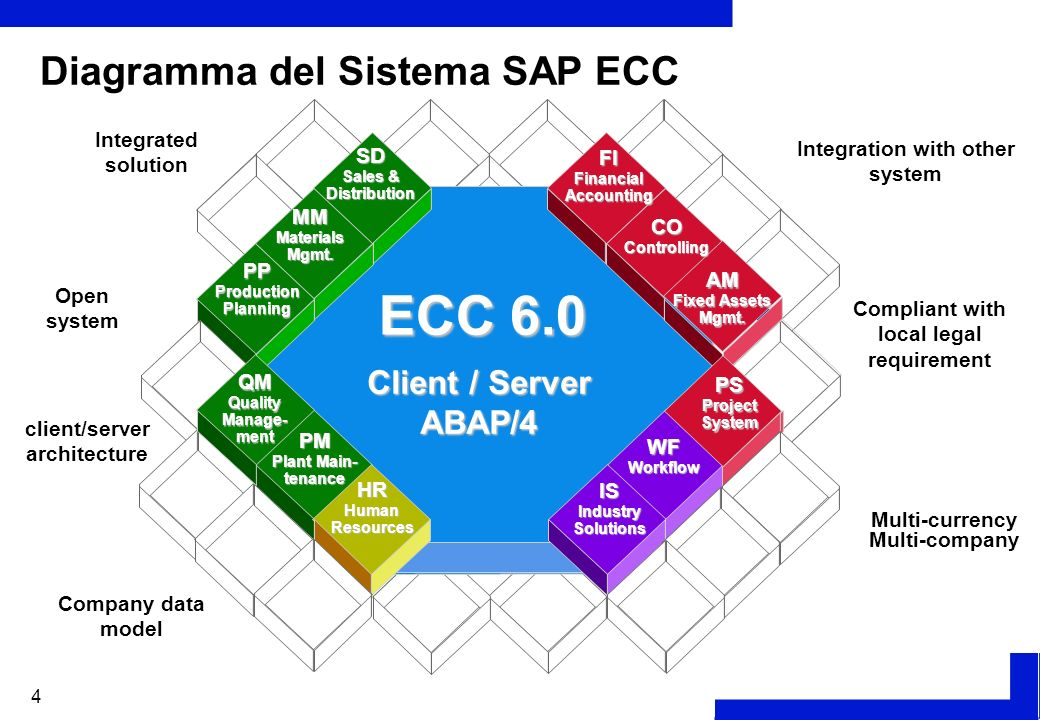 of all sap modules diagram sap ecc 6.0 procurement process - ppt video online download process flow diagram of all waste streams #4