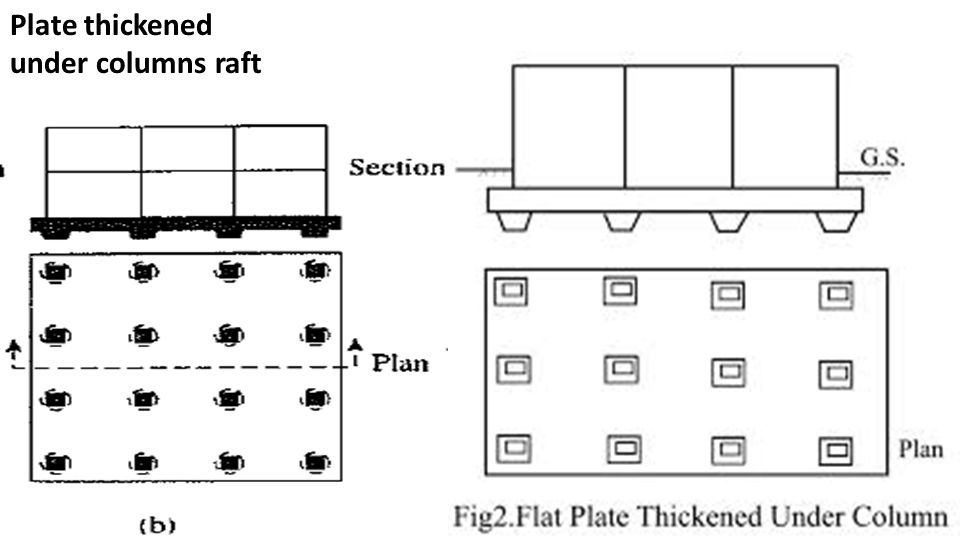 RAFT FOUNDATIONS MAT FOUNDATION  - ppt video online download