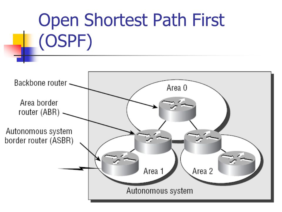 OPEN SHORTEST PATH FIRST PROTOCOL PDF