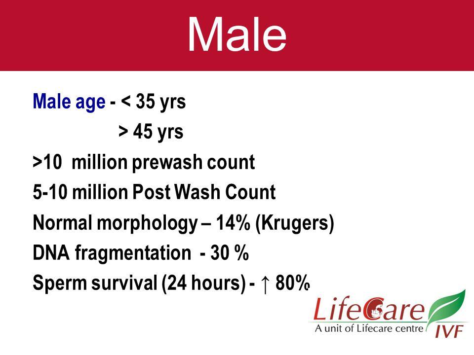Male Male age - < 35 yrs > 45 yrs >10 million prewash count