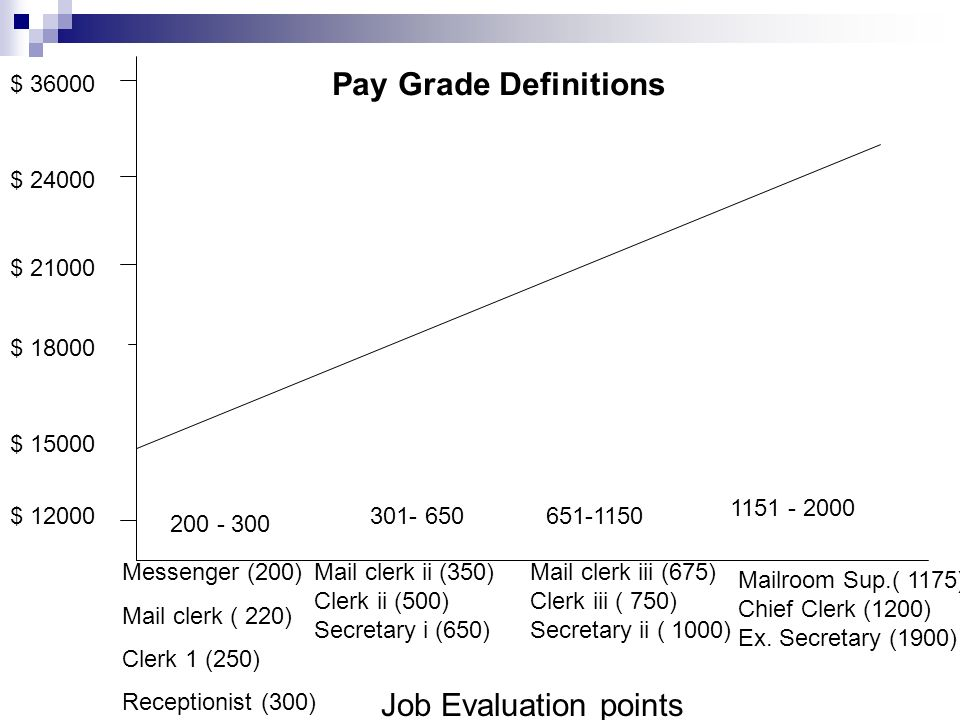 Pay Grade Definitions Job Evaluation points $ $ $ 21000