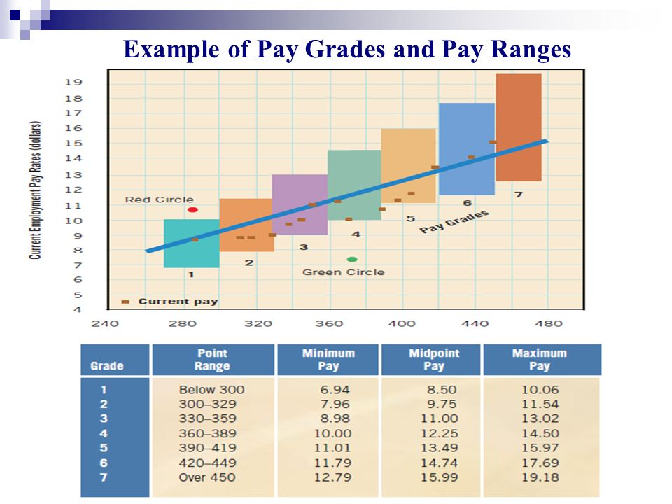 Example of Pay Grades and Pay Ranges