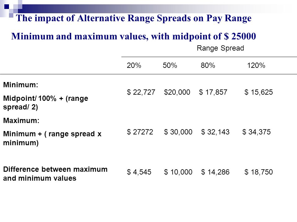 The impact of Alternative Range Spreads on Pay Range Minimum and maximum values, with midpoint of $ 25000