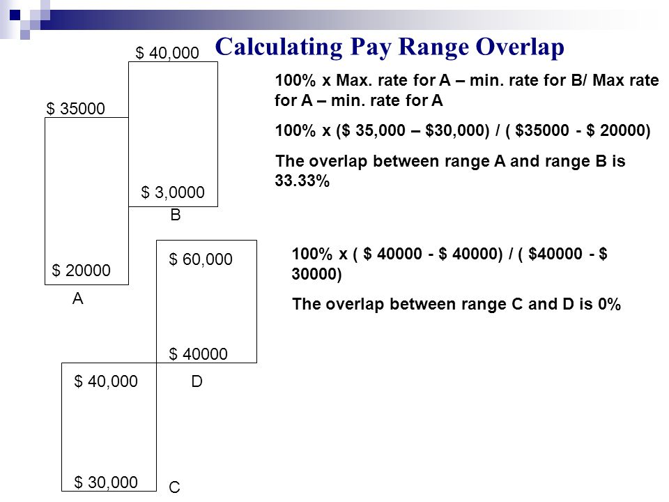 Calculating Pay Range Overlap