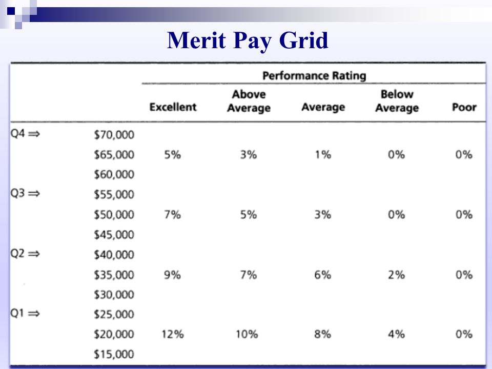 Merit Pay Grid