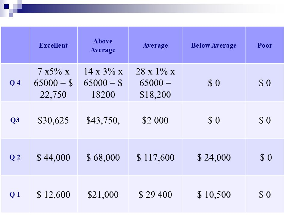 Excellent Above Average. Average. Below Average. Poor. Q 4. 7 x5% x = $ 22, x 3% x = $