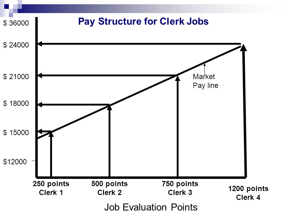 Pay Structure for Clerk Jobs