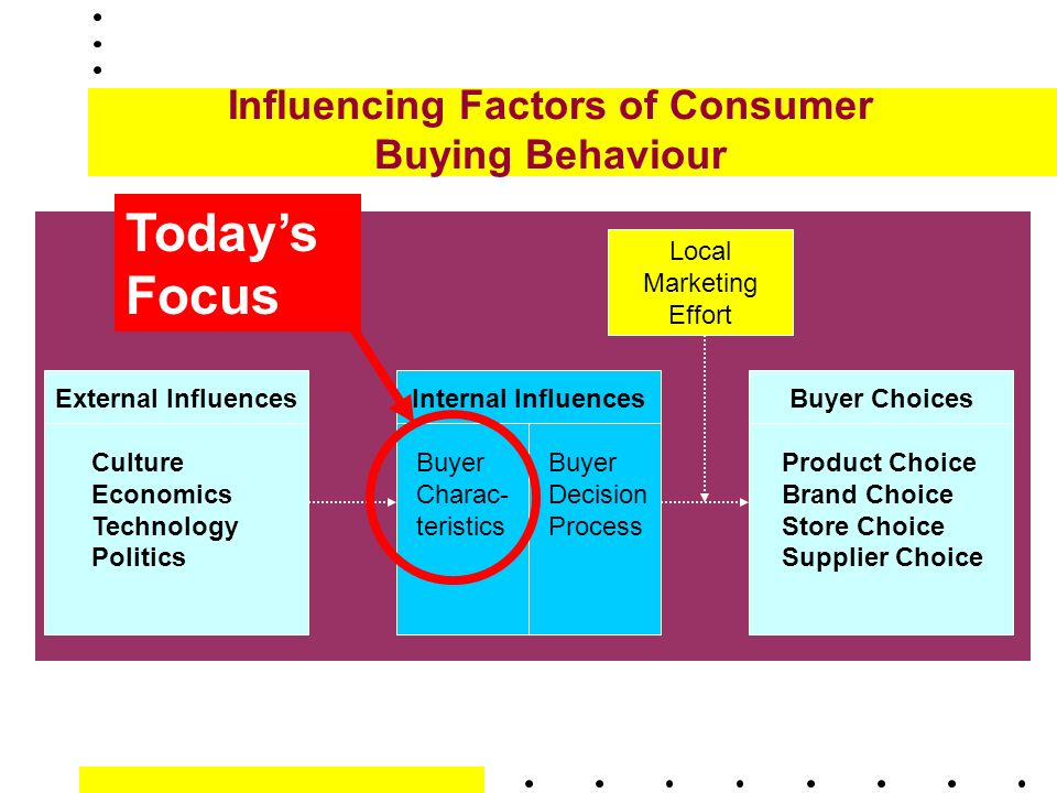influences on consumer buying behaviour marketing essay Consumer behavior is largely dependent on cultural factors consisting of mutually shared operating procedures, unstated assumptions, tools, norms, values, standards for perceiving, believing, evaluating, and communicating.