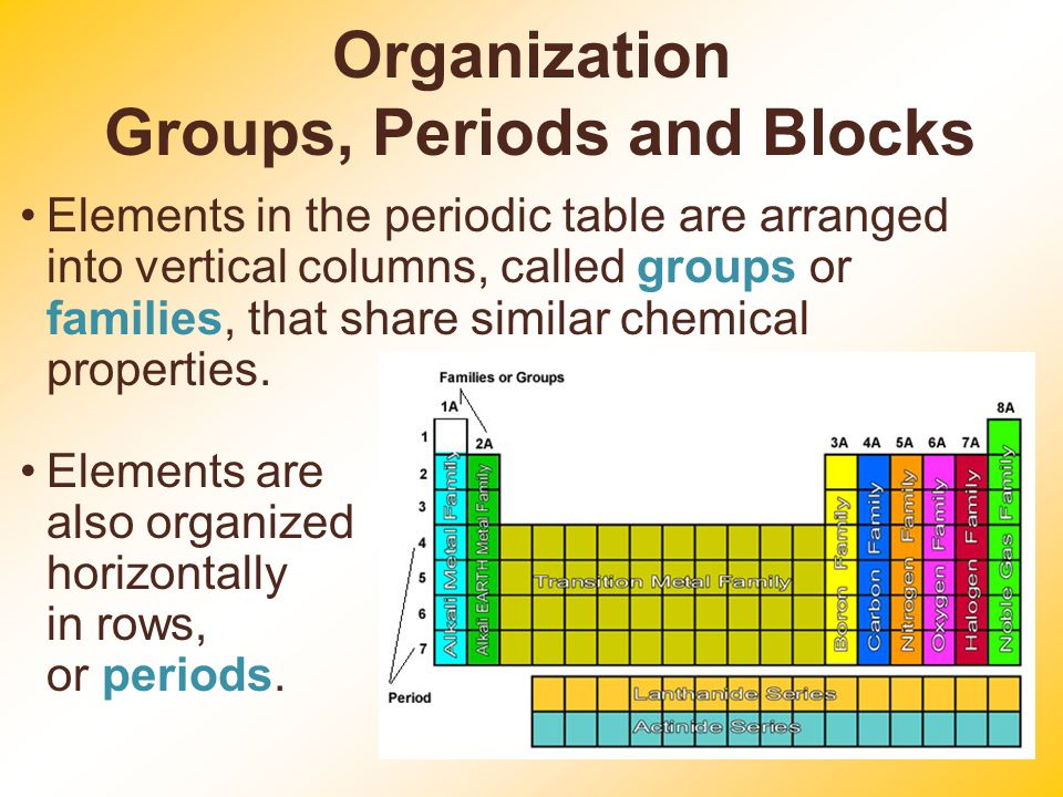 Periodic table chapter 5 ppt video online download organization groups periods and blocks urtaz Choice Image
