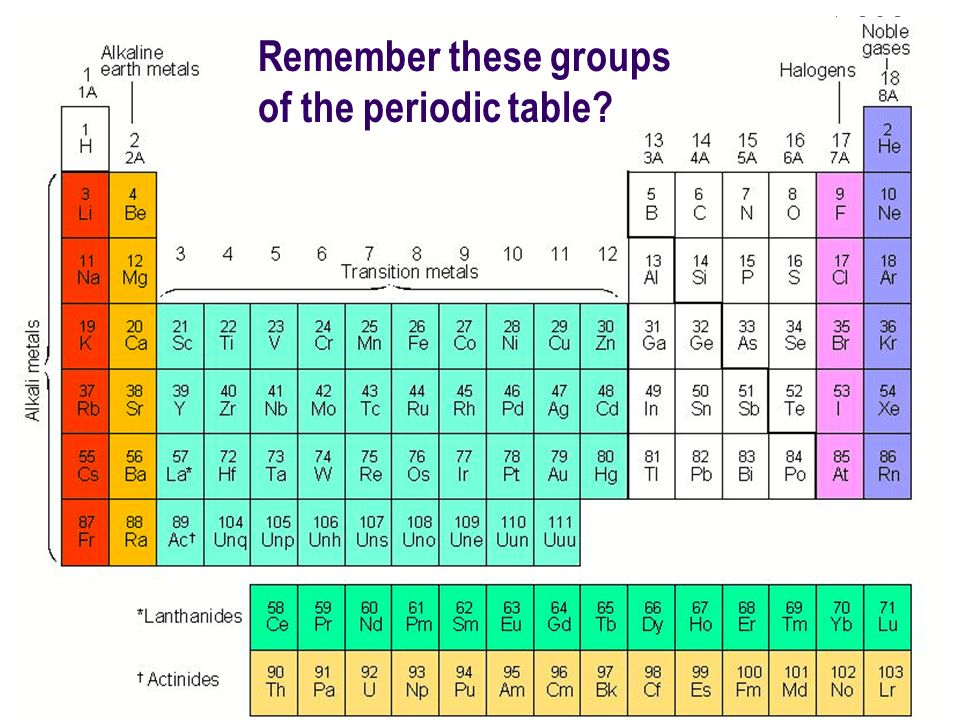 Chemistry riddle q what is a robbers least favorite element ppt 3 remember these groups of the periodic table urtaz Choice Image