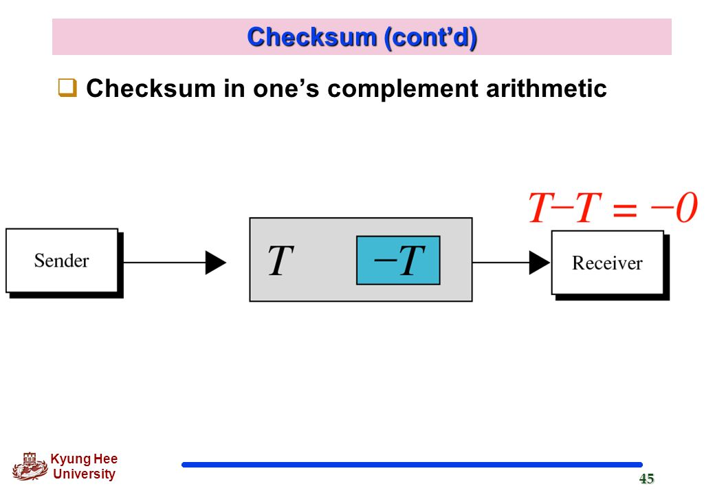 Checksum (cont'd) Checksum in one's complement arithmetic