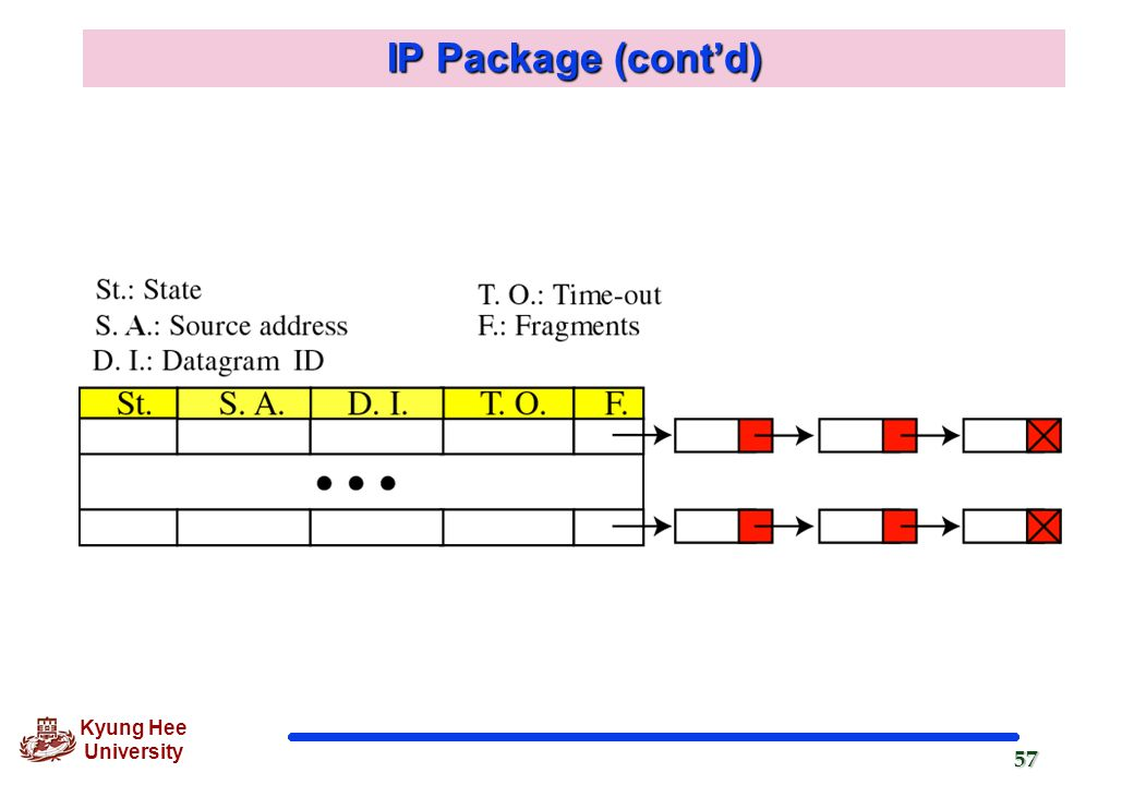 IP Package (cont'd)