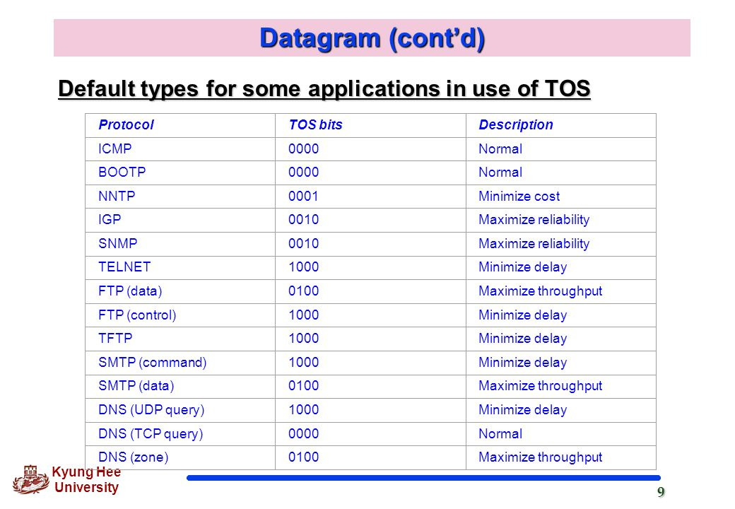 Datagram (cont'd) Default types for some applications in use of TOS