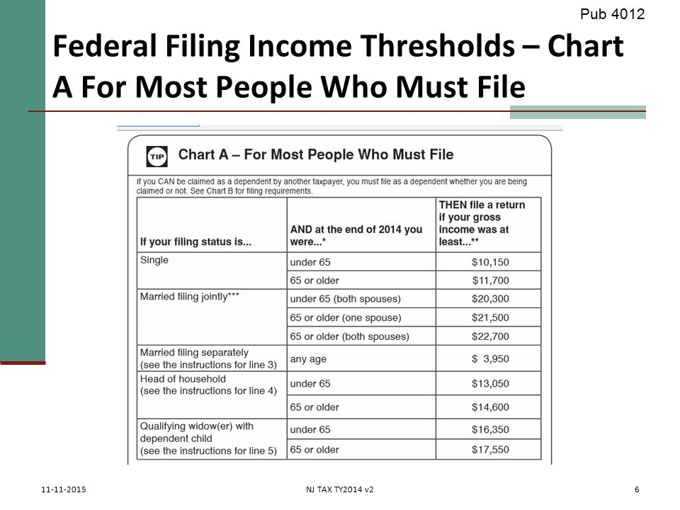4 26 2017 Pub Federal Filing Income Thresholds Chart A For Most People
