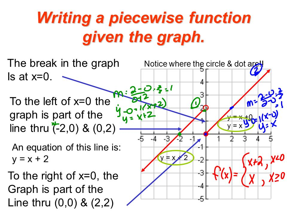Write A Piecewise Function