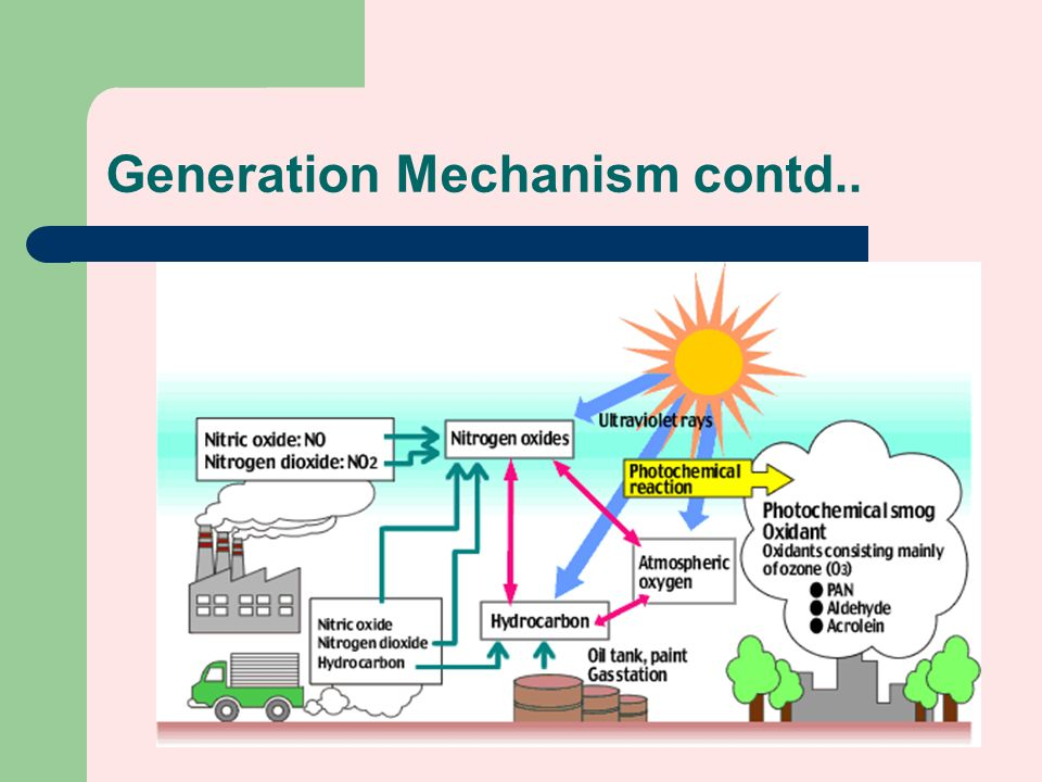 Generation+Mechanism+contd.. photochemical smog lecture ppt video online download