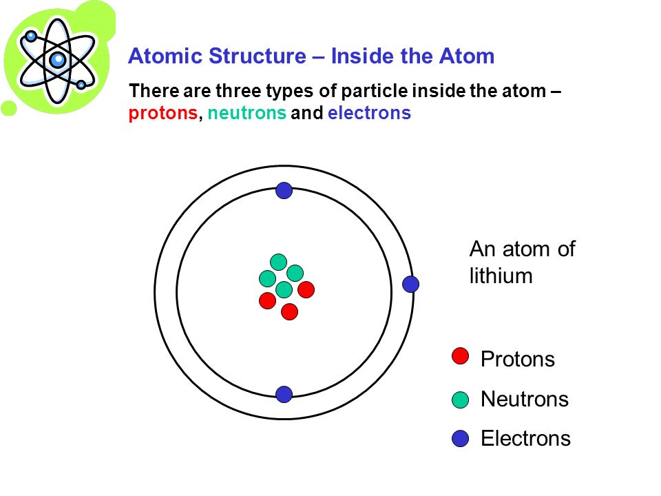 diagram of lithium atom showing protons and neutrons