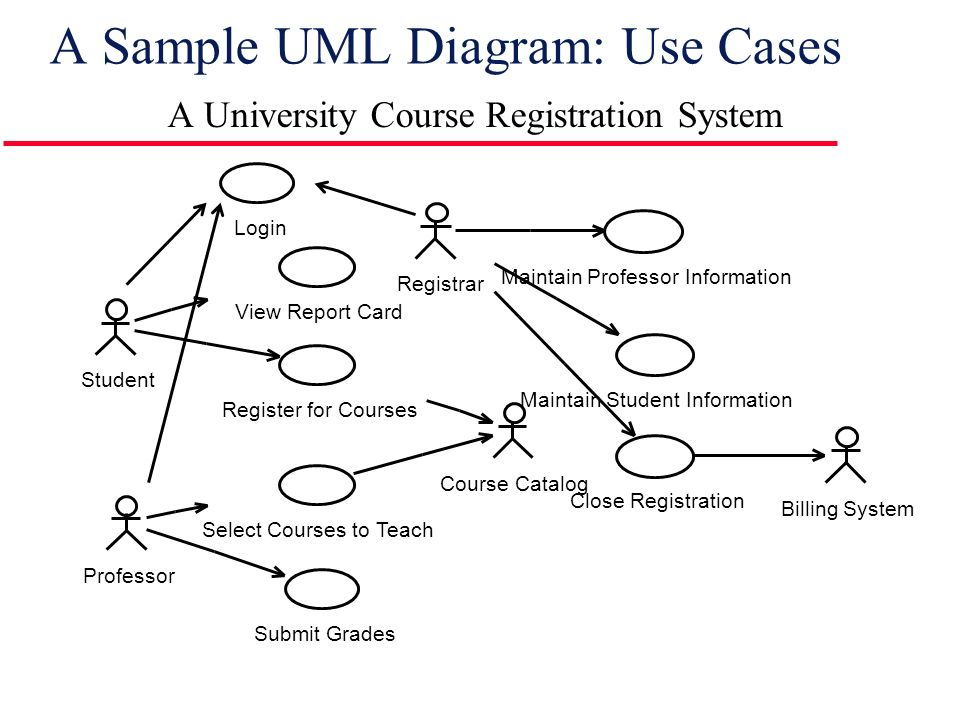 Introduction to rational unified process ppt download a sample uml diagram use cases ccuart Gallery