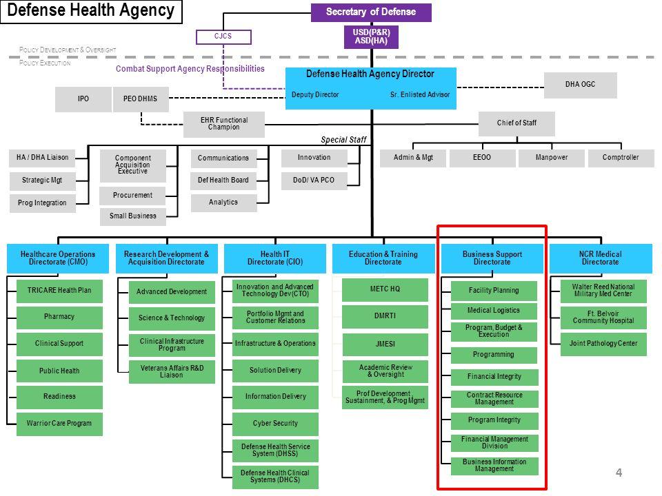 Defense Health Agency Picshealth