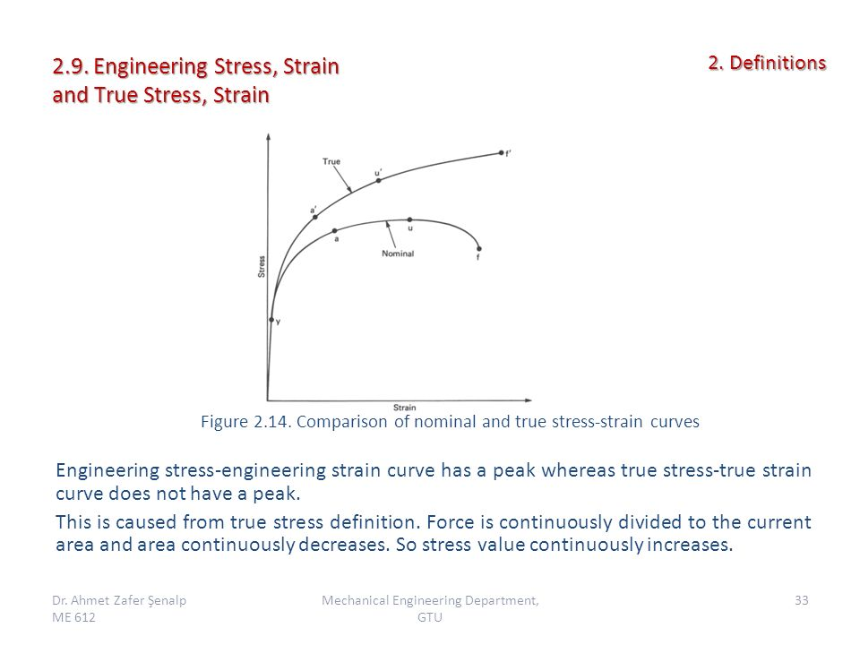 stress and strain definition pdf