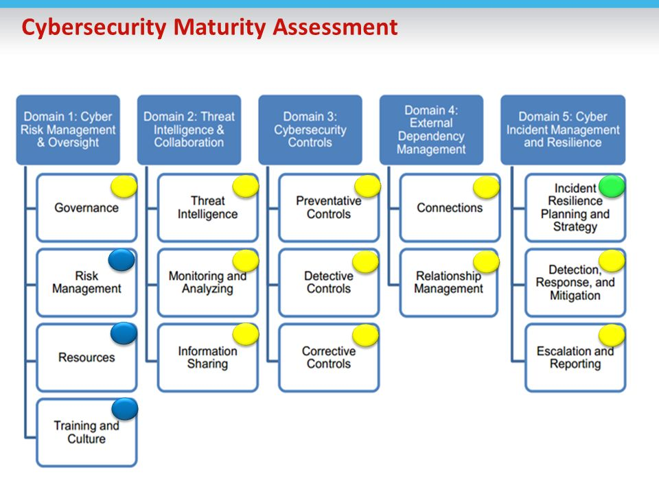 Ffiec Cyber Security Assessment Tool Ppt Download