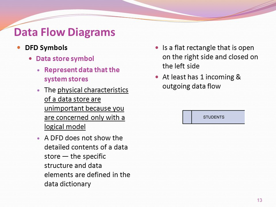 Systems analysis and design 8th edition ppt video online download data flow diagrams dfd symbols data store symbol ccuart Image collections