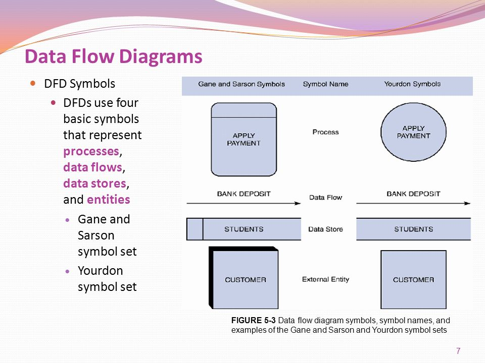 Four Symbols Of Basic Data Flow Diagrams Enthusiast Wiring Diagrams