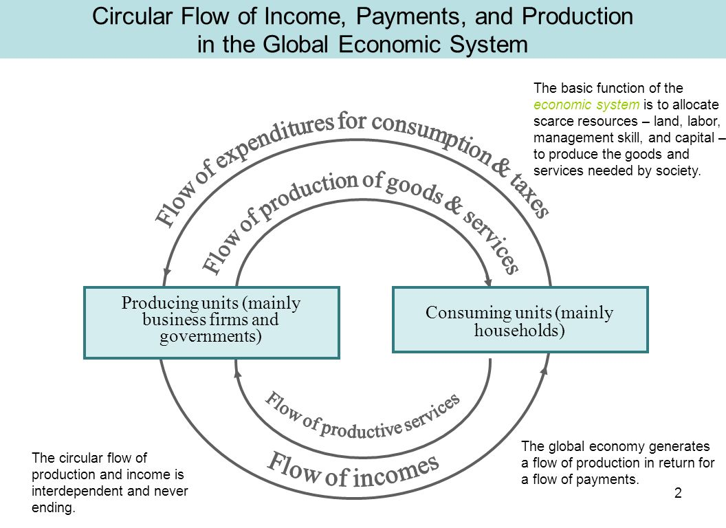 Introduction to the financial system ppt download 2 circular flow ccuart Image collections
