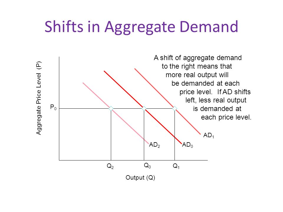 Shifts in Aggregate Demand