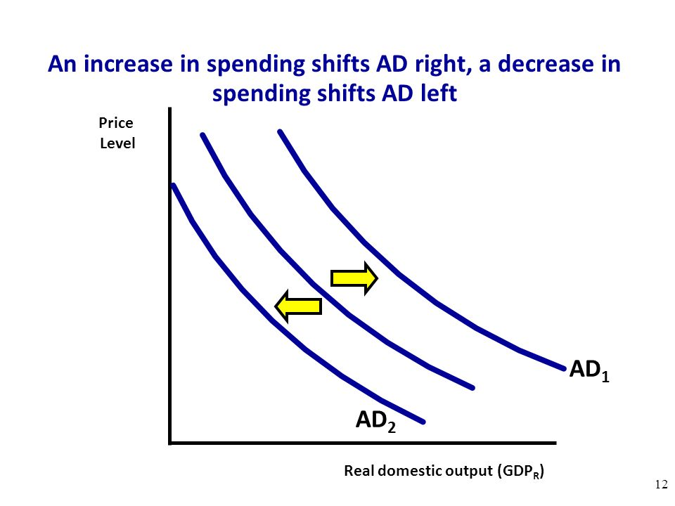 An increase in spending shifts AD right, a decrease in spending shifts AD left