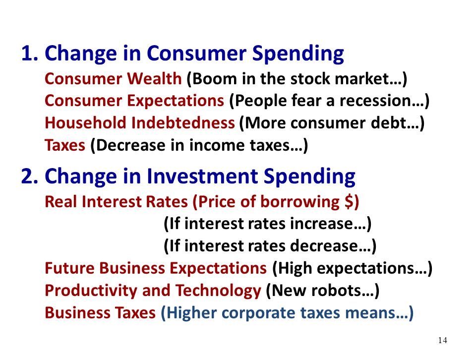 Change in Consumer Spending